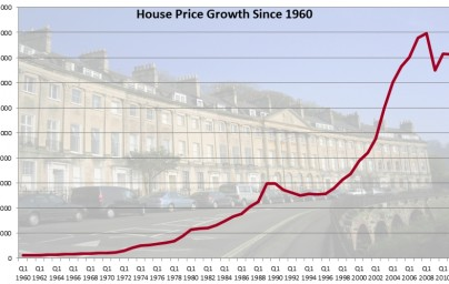 Property Prices